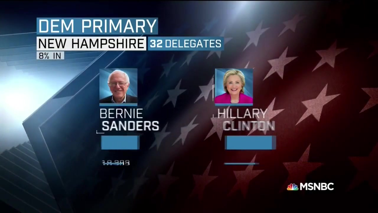 A Democratic Socialist Just Won The New Hampshire Primary